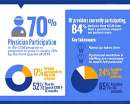 CCM Market Research Infographic (thumb)