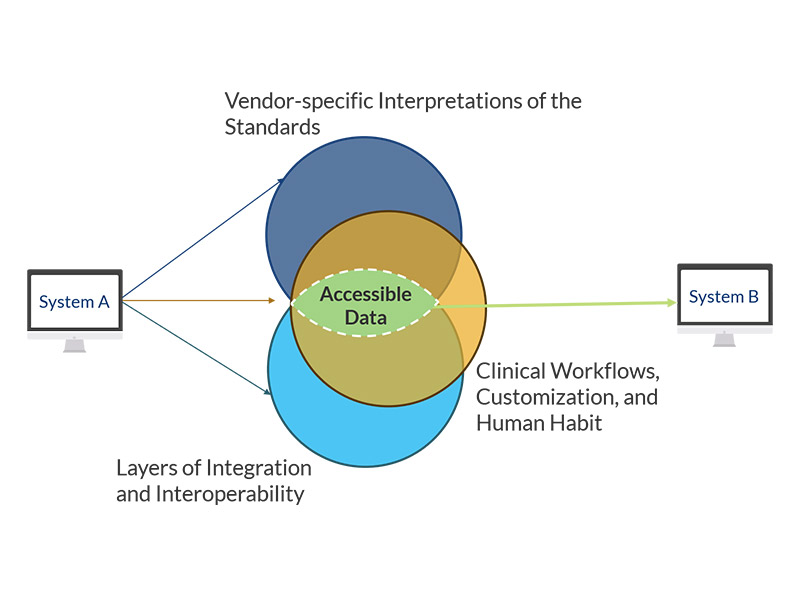 A diagram that displays the three layers of interoperability for EHRs.